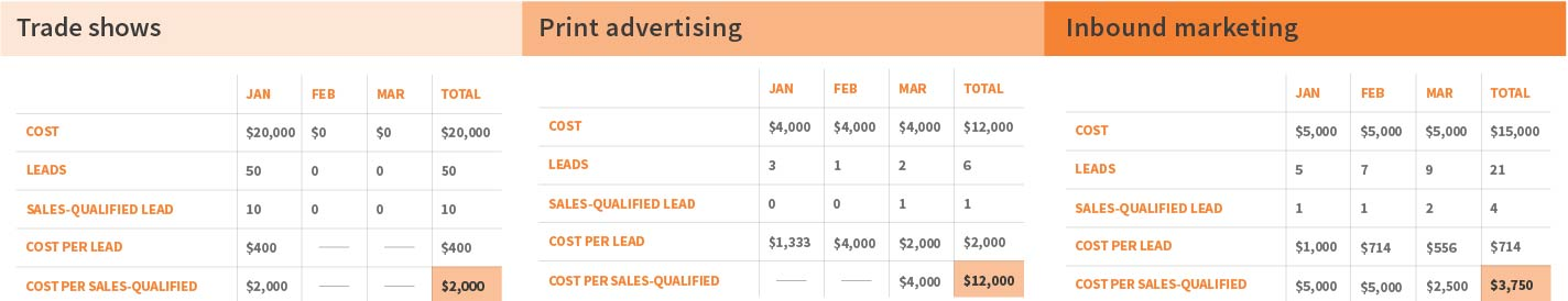cost per lead by channel