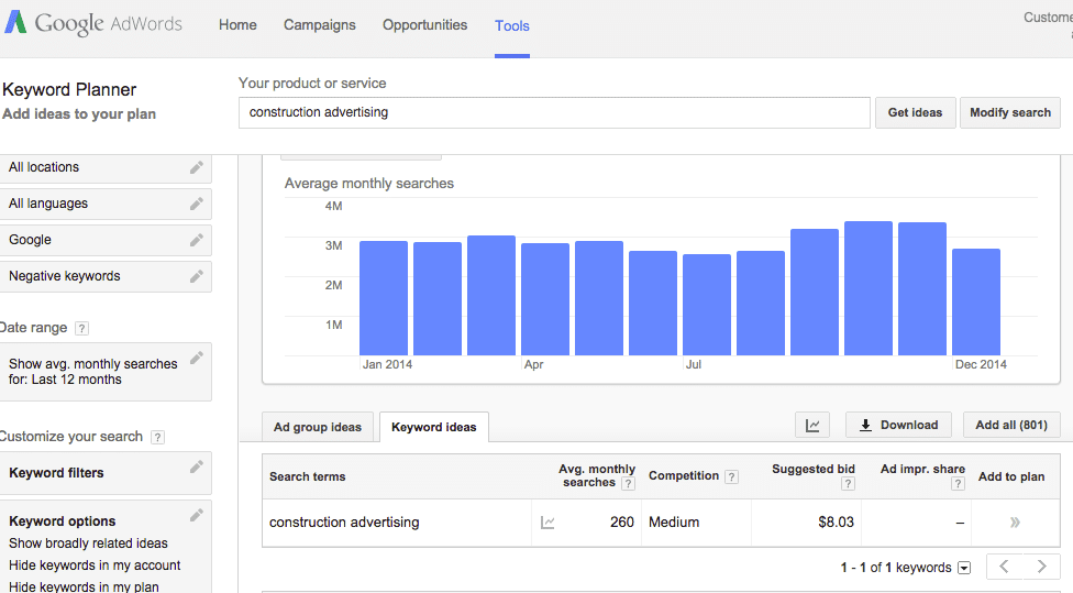 Niche marketing SEO data