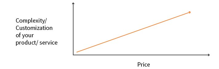 complexity of market vs price graph