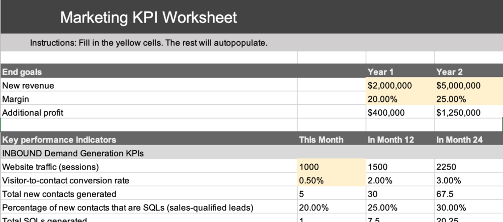 Marketing KPI Worksheet