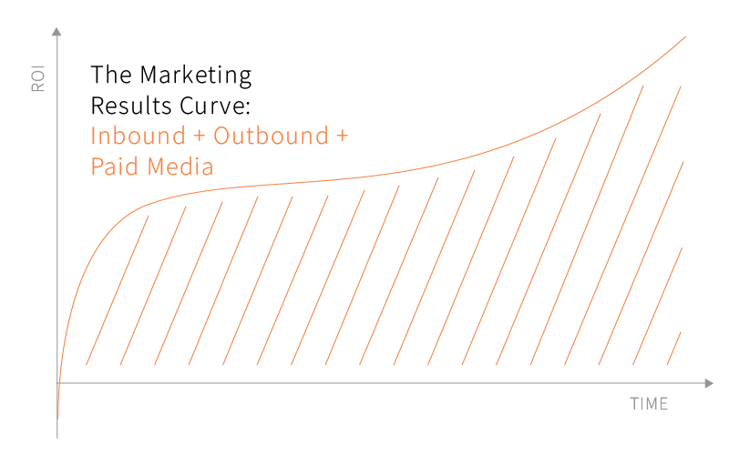 combined media marketing results
