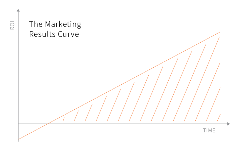 marketing results curve