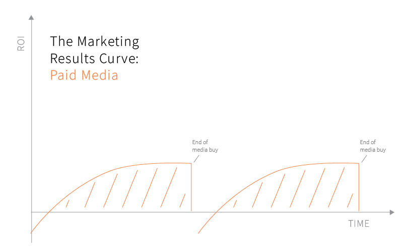 paid media marketing results