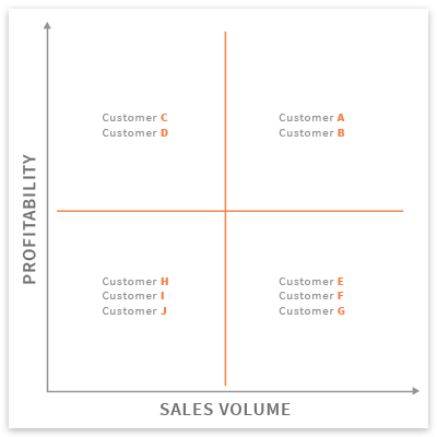 Customer Profitability Matrix