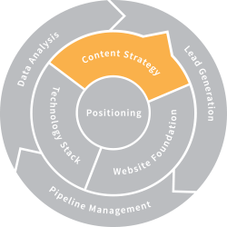 core element 4 content strategy