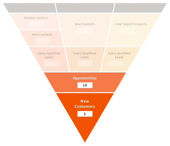 funnel customers and opportunities