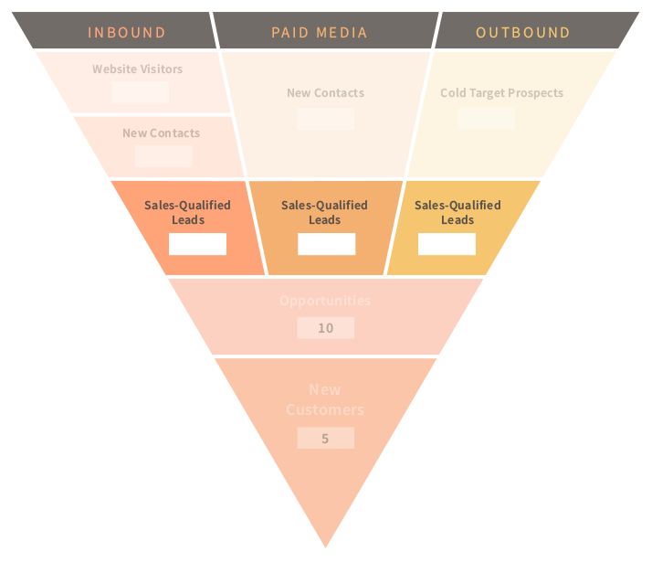 sales funnel sqls