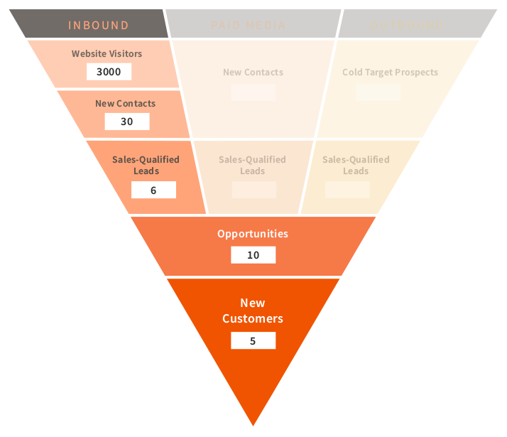 inbound sales funnel 1
