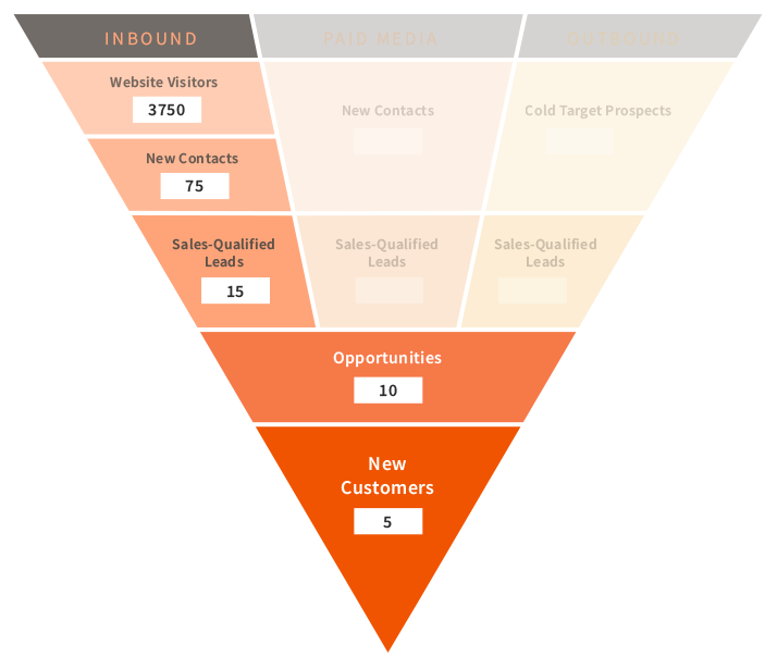inbound sales funnel 2