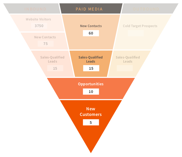 sales funnel paid media