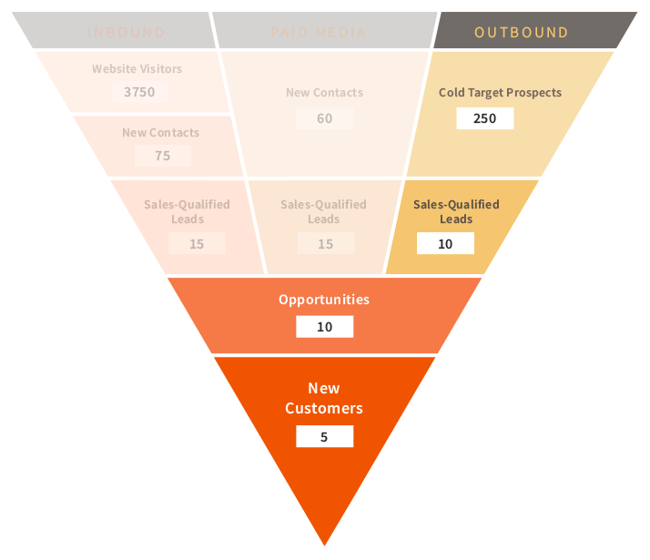 sales funnel outbound