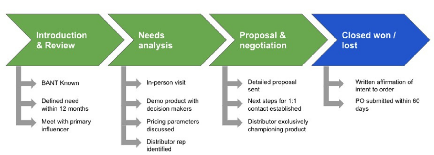 exit criteria for deal stages